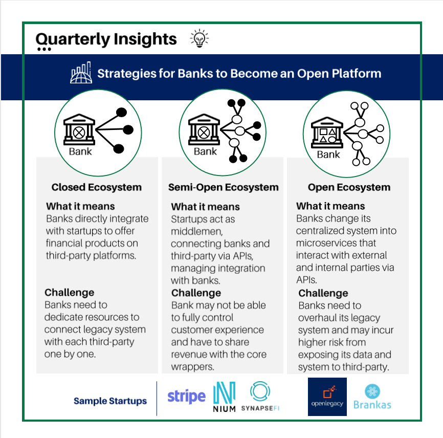 Strategies for banks to become an Open Platform